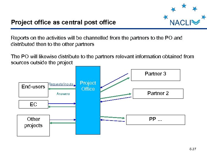 Project office as central post office Reports on the activities will be channelled from