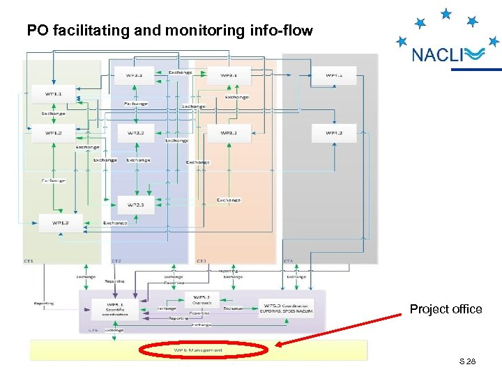PO facilitating and monitoring info-flow Project office S 28