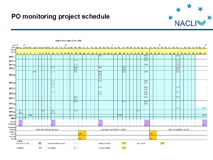 PO monitoring project schedule