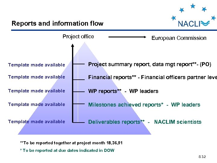 Reports and information flow Project office European Commission Template made available Project summary report,