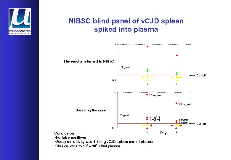 NIBSC blind panel of v. CJD spleen spiked into plasma The results returned to