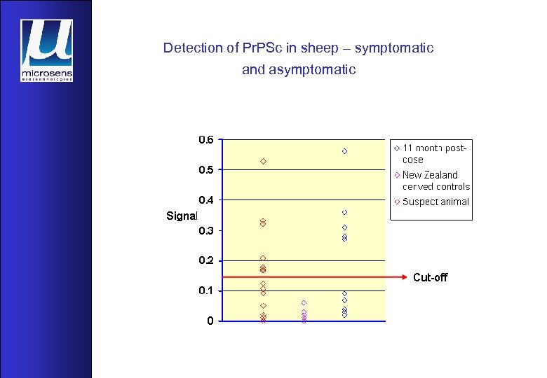 Detection of Pr. PSc in sheep – symptomatic and asymptomatic