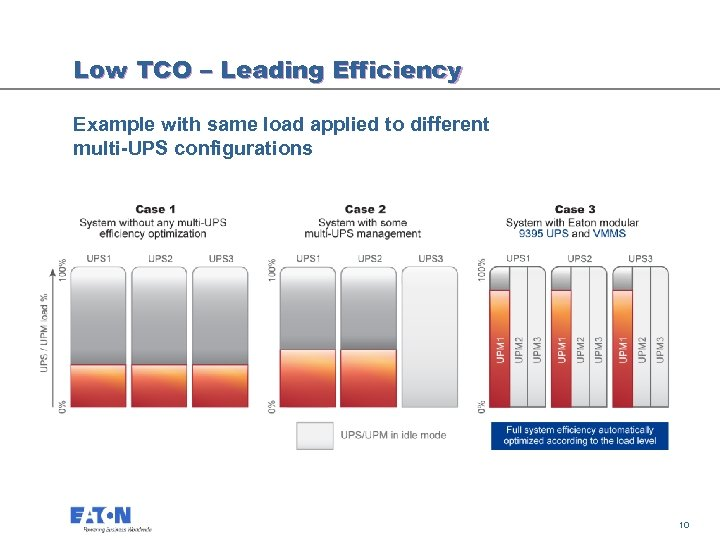 Low TCO – Leading Efficiency Example with same load applied to different multi-UPS configurations