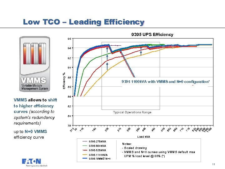 Low TCO – Leading Efficiency 9395 UPS Efficiency 96 94 92 Eaton 9395 1100