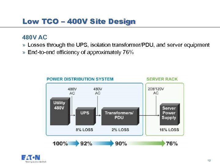 Low TCO – 400 V Site Design 480 V AC » Losses through the
