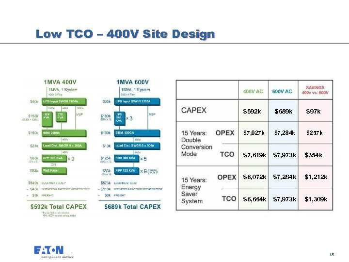 Low TCO – 400 V Site Design $592 k $689 k $97 k $7,