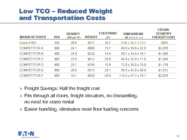 Low TCO – Reduced Weight and Transportation Costs CROSS COUNTRY FREIGHT COST FOOTPRINT WEIGHT