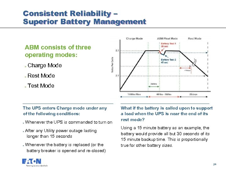 Consistent Reliability – Superior Battery Management ABM consists of three operating modes: » Charge