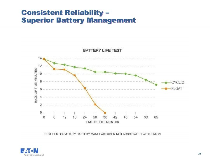Consistent Reliability – Superior Battery Management 25 25