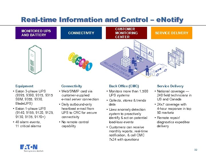 Real-time Information and Control – e. Notify MONITORED UPS AND BATTERY CONNECTIVITY Equipment •