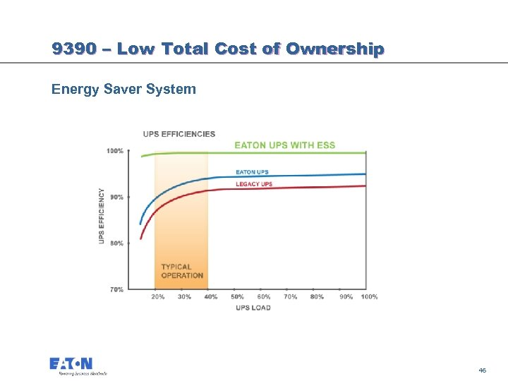 9390 – Low Total Cost of Ownership Energy Saver System 46 46