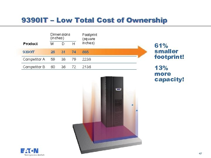9390 IT – Low Total Cost of Ownership Dimensions (inches) Product W D H