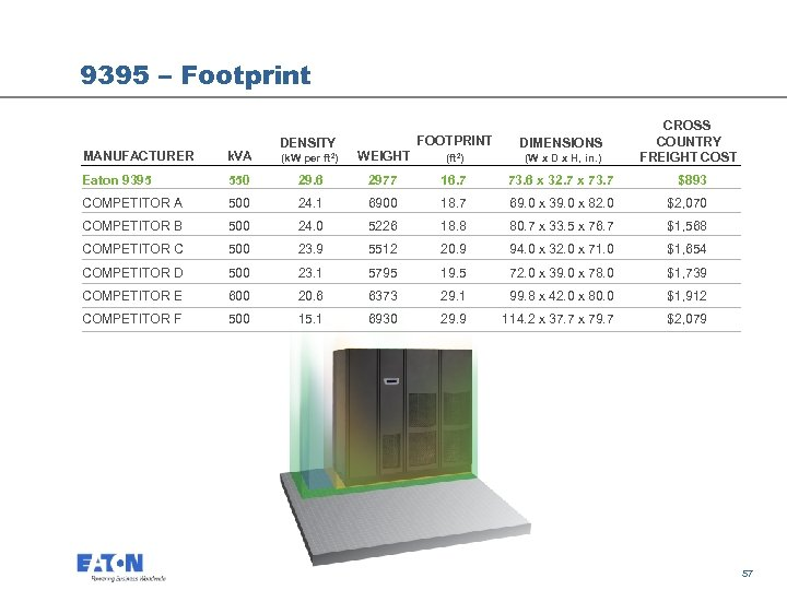9395 – Footprint CROSS COUNTRY FREIGHT COST FOOTPRINT WEIGHT DIMENSIONS (k. W per ft