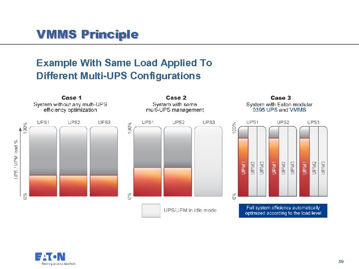 VMMS Principle Example With Same Load Applied To Different Multi-UPS Configurations 59 59