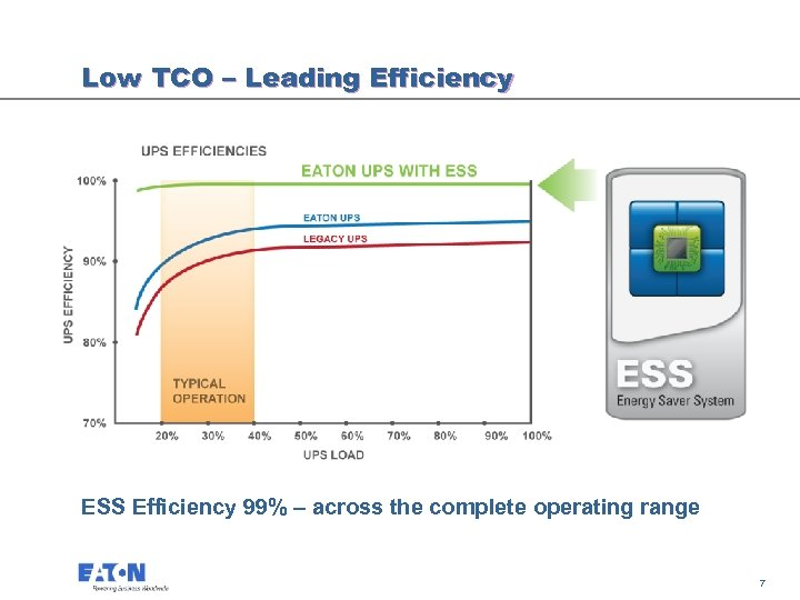 Low TCO – Leading Efficiency ESS Efficiency 99% – across the complete operating range