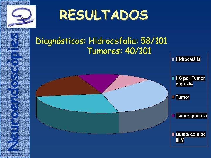 Neuroendoscòpies RESULTADOS Diagnósticos: Hidrocefalia: 58/101 Tumores: 40/101