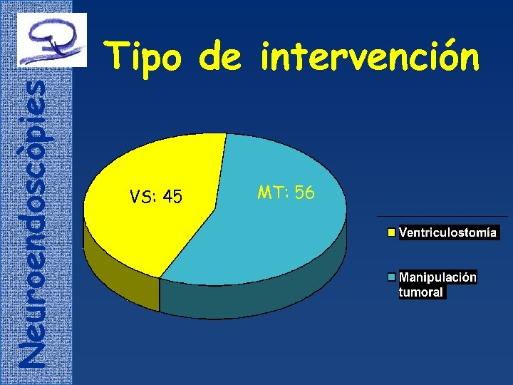 Neuroendoscòpies Tipo de intervención VS: 45 MT: 56