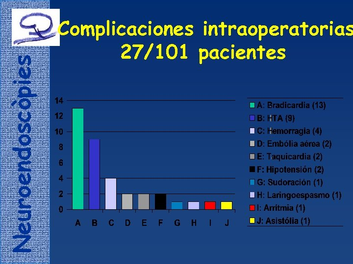 Neuroendoscòpies Complicaciones intraoperatorias 27/101 pacientes