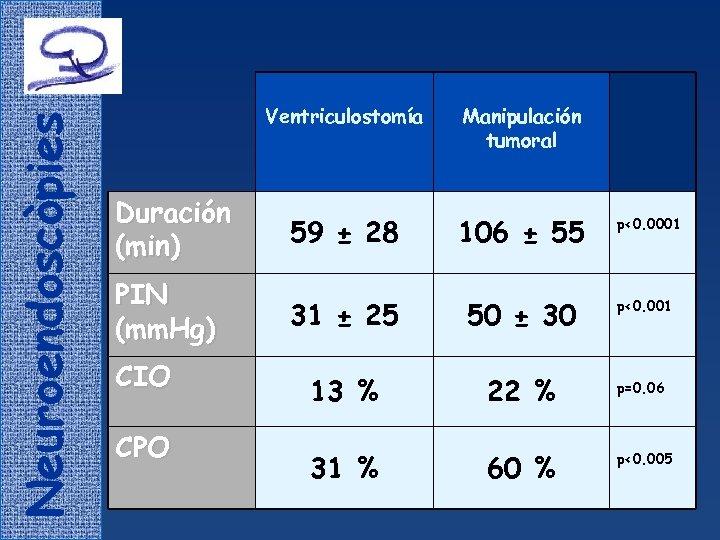 Neuroendoscòpies Ventriculostomía Manipulación tumoral Duración (min) 59 ± 28 106 ± 55 PIN (mm.
