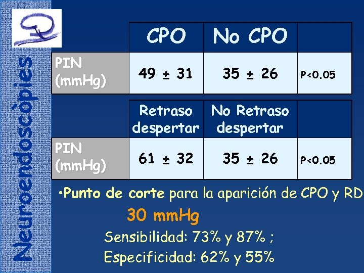 Neuroendoscòpies CPO PIN (mm. Hg) No CPO 49 ± 31 35 ± 26 P<0.