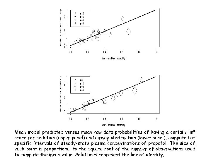 Mean model predicted versus mean raw data probabilities of having a certain