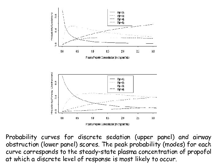 Probability curves for discrete sedation (upper panel) and airway obstruction (lower panel) scores. The
