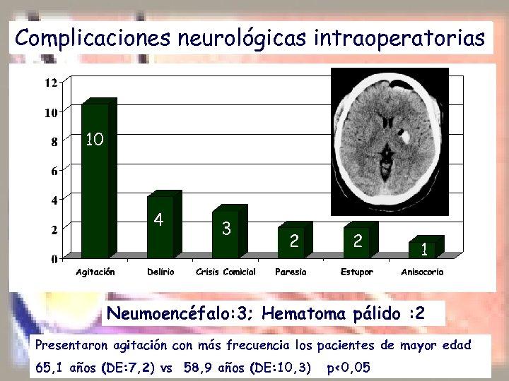 Complicaciones neurológicas intraoperatorias 10 4 3 2 2 1 Neumoencéfalo: 3; Hematoma pálido :