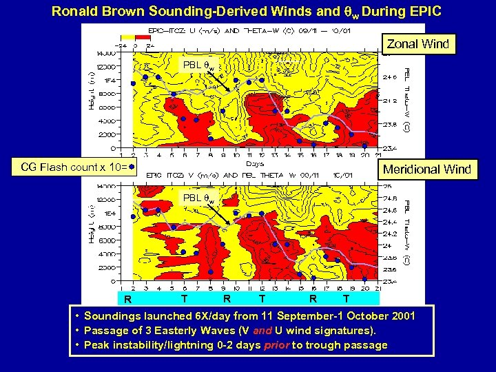 Ronald Brown Sounding-Derived Winds and w During EPIC Zonal Wind PBL w CG Flash