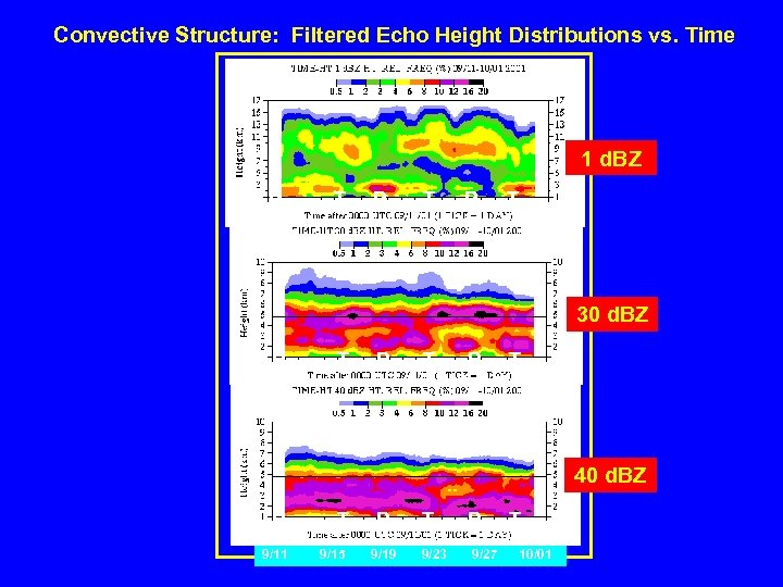 Convective Structure: Filtered Echo Height Distributions vs. Time 1 d. BZ R T R