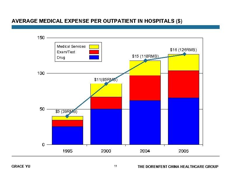 AVERAGE MEDICAL EXPENSE PER OUTPATIENT IN HOSPITALS ($) Medical Services Exam/Test Drug $16 (126