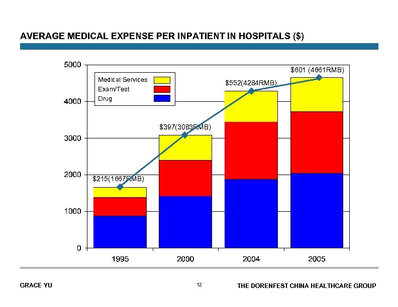 AVERAGE MEDICAL EXPENSE PER INPATIENT IN HOSPITALS ($) $601 (4661 RMB) Medical Services Exam/Test