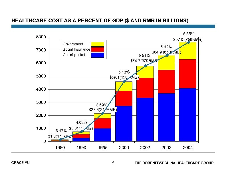 HEALTHCARE COST AS A PERCENT OF GDP ($ AND RMB IN BILLIONS) 5. 55%