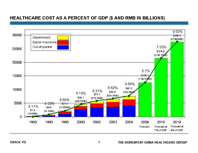 HEALTHCARE COST AS A PERCENT OF GDP ($ AND RMB IN BILLIONS) 9. 00%