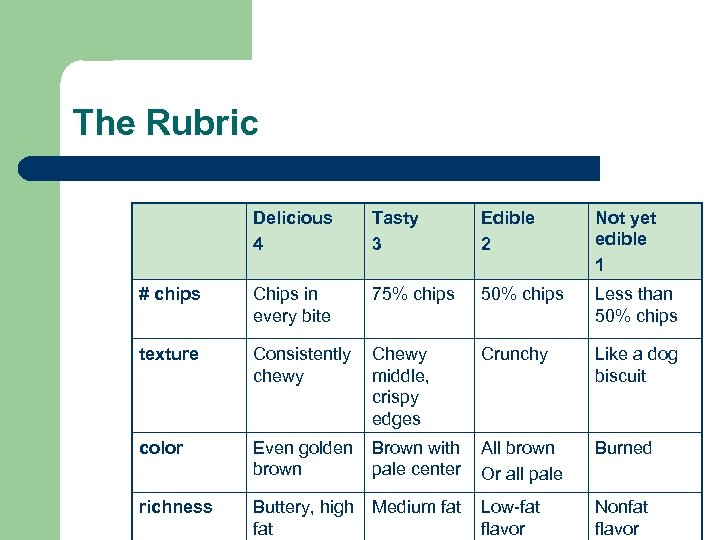 The Rubric Delicious 4 Tasty 3 Edible 2 Not yet edible 1 # chips