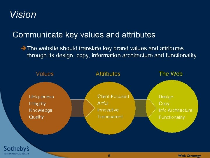 Vision Communicate key values and attributes The website should translate key brand values and