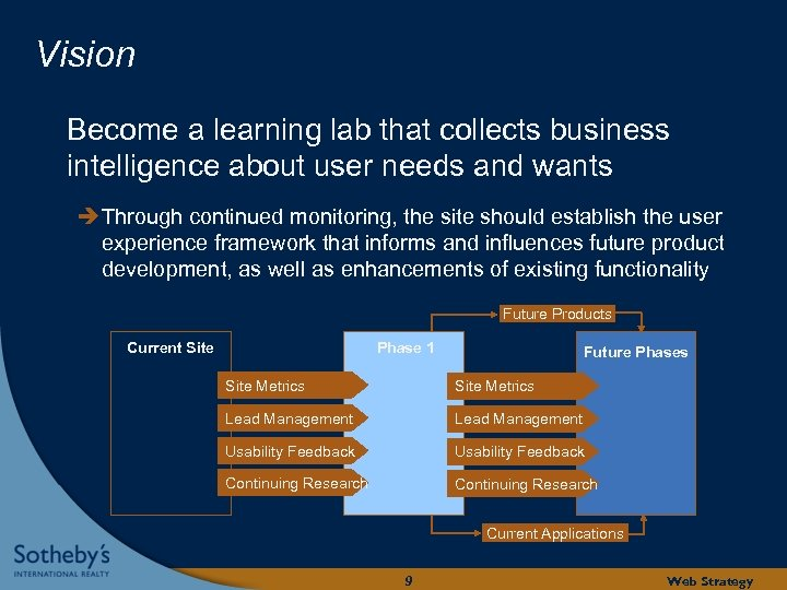 Vision Become a learning lab that collects business intelligence about user needs and wants