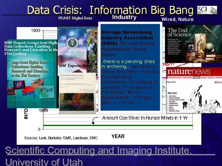 Data Crisis: Information Big Bang Industry PCAST Digital Data NSB Report: Long-Lived Digital Data