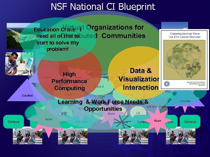 NSF National CI Blueprint Virtual Education Crisis: I Organizations for Exascale (multi-agency? ) need