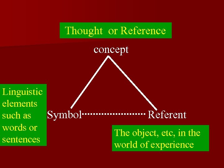 Thought or Reference concept Linguistic elements Symbol such as words or sentences Referent The