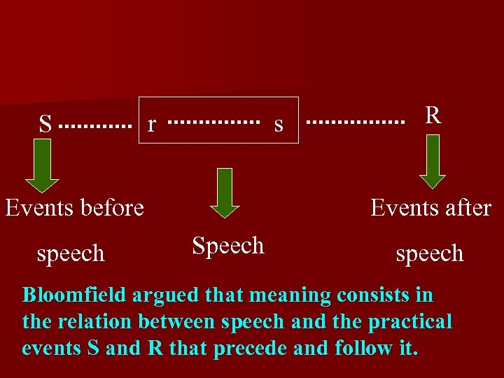 S r s Events before speech R Events after Speech speech Bloomfield argued that
