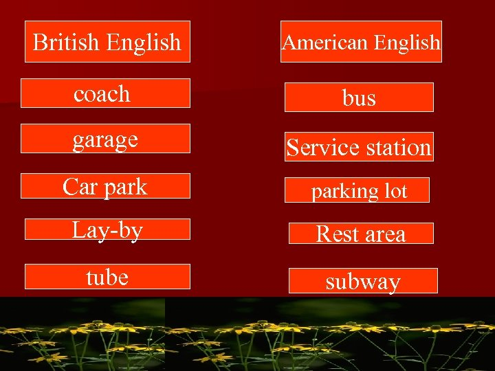 British English American English coach bus garage Service station Car parking lot Lay-by Rest