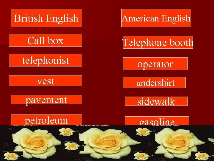British English American English Call box Telephone booth telephonist operator vest undershirt pavement sidewalk