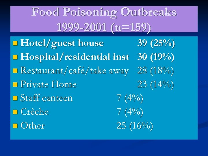 Food Poisoning Outbreaks 1999 -2001 (n=159) n Hotel/guest house 39 (25%) n Hospital/residential inst