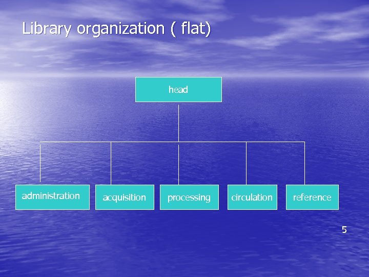 Library organization ( flat) head administration acquisition processing circulation reference 5