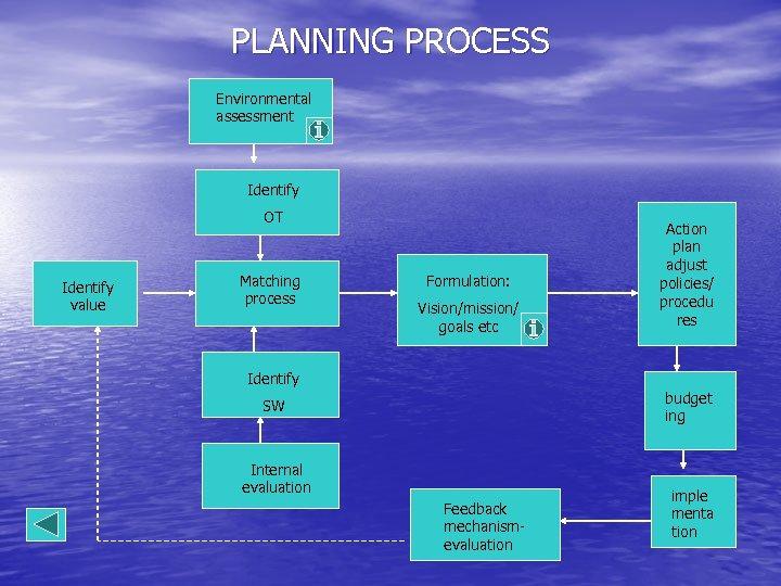 PLANNING PROCESS Environmental assessment Identify OT Identify value Matching process Formulation: Vision/mission/ goals etc
