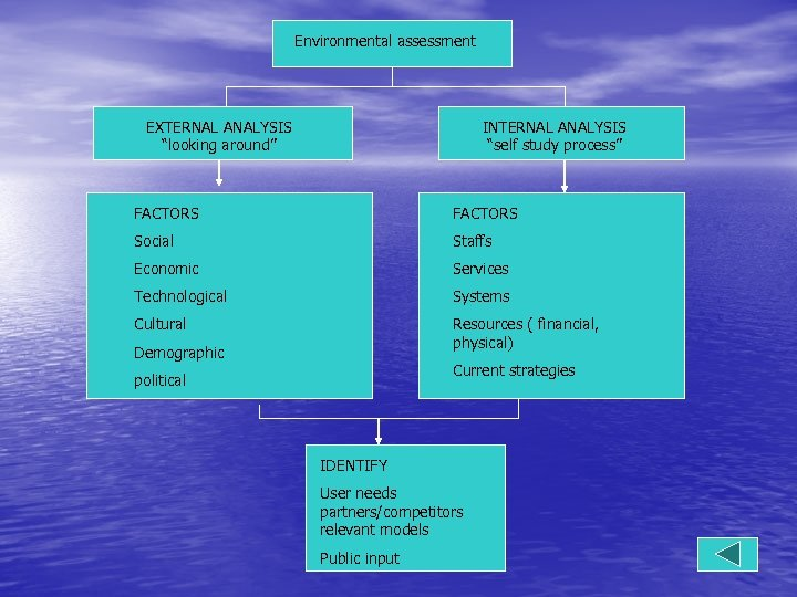 "Environmental assessment EXTERNAL ANALYSIS ""looking around"" INTERNAL ANALYSIS ""self study process"" FACTORS Social Staffs"