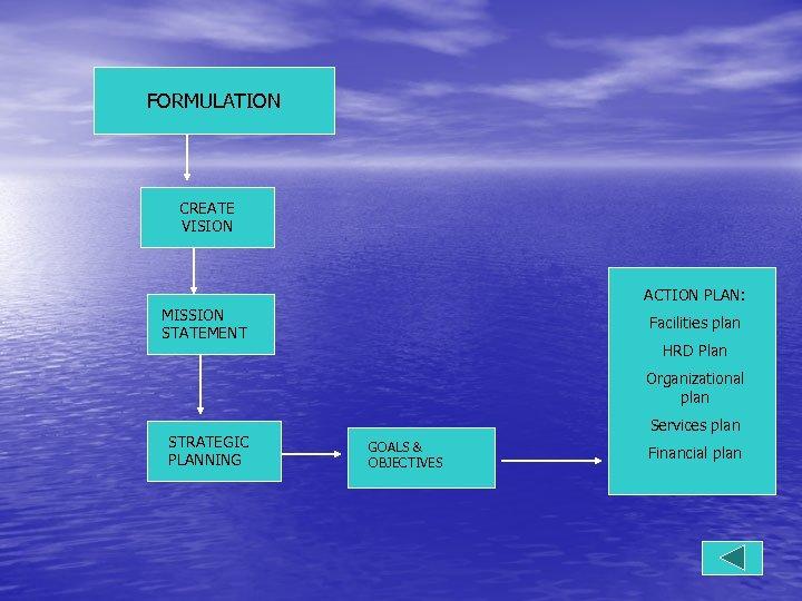 FORMULATION CREATE VISION ACTION PLAN: MISSION STATEMENT Facilities plan HRD Plan Organizational plan STRATEGIC