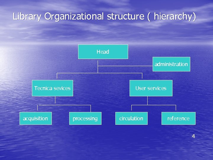 Library Organizational structure ( hierarchy) Head administration Tecnica sevices acquisition User services processing circulation