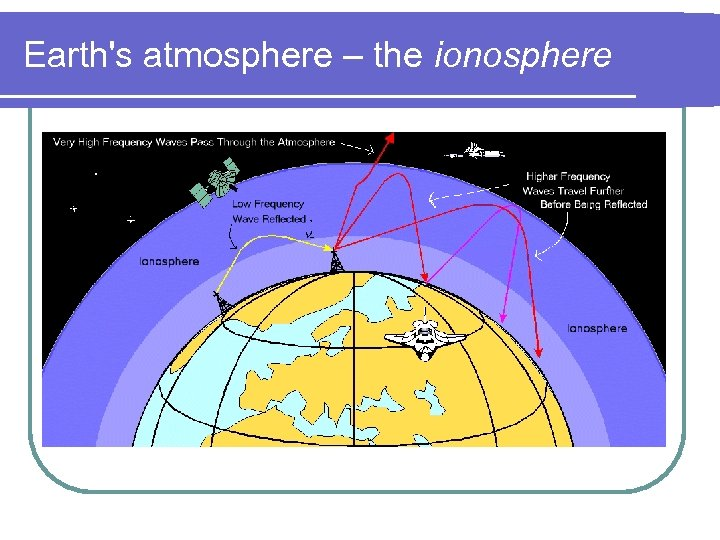 Earth's atmosphere – the ionosphere