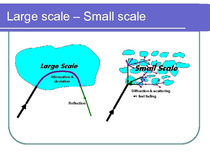 Large scale – Small scale Attenuation & deviation Diffraction & scattering => fast fading